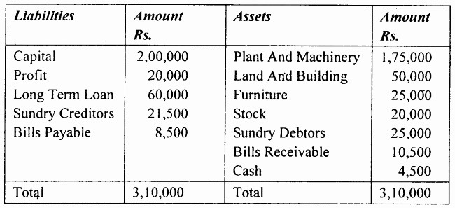 Working Capital On Balance Sheet Inspirational Concepts Of Working Capital Importance