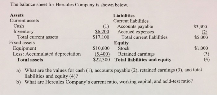 Working Capital On Balance Sheet Lovely solved the Balance Sheet for Hercules Pany is Shown Be