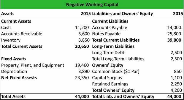 Working Capital On Balance Sheet Lovely What is Negative Working Capital Definition