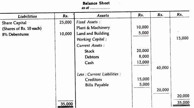 Working Capital On Balance Sheet Luxury Effect Of Transactions On Working Capital