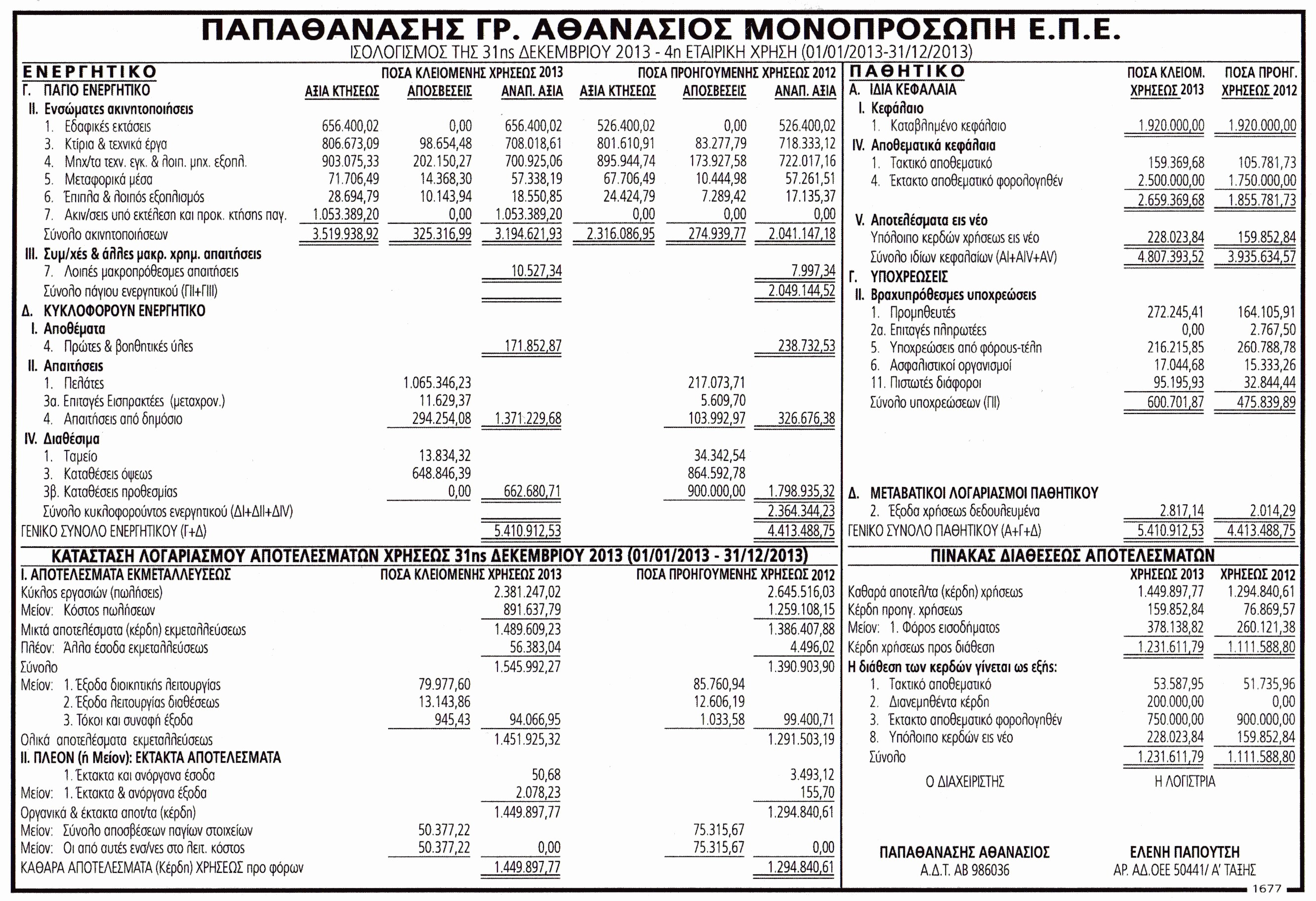 Working Capital On Balance Sheet Unique Ισολογισμοί