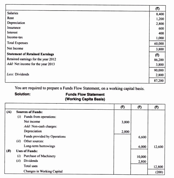 Working Capital On Balance Sheet Unique source and Uses Of Working Capital