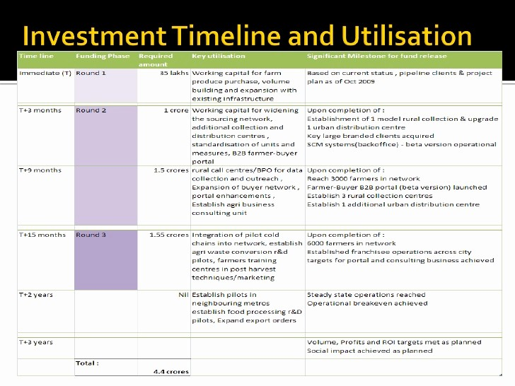 Working Capital Requirement Calculation Excel Awesome Funding Requirements V1 Pdf