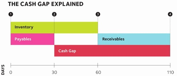 Working Capital Requirement Calculation Excel Beautiful How to Calculate Working Capital and Your Cash Gap