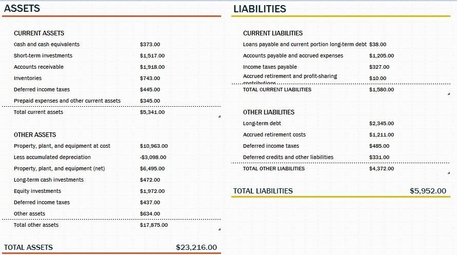 Working Capital Requirement Calculation Excel Lovely Balance Sheet with Working Capital Template