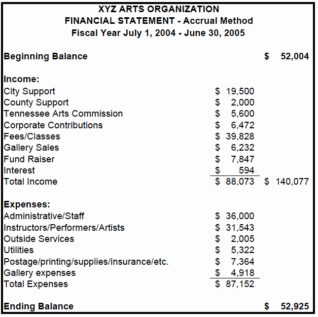 Year End Financial Statement Template Awesome Sample Financial Statements