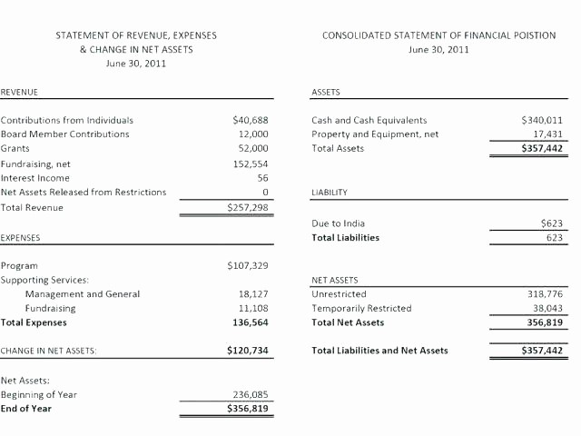 Year End Financial Statement Template Awesome Year End Profit and Loss Statement Template Personal