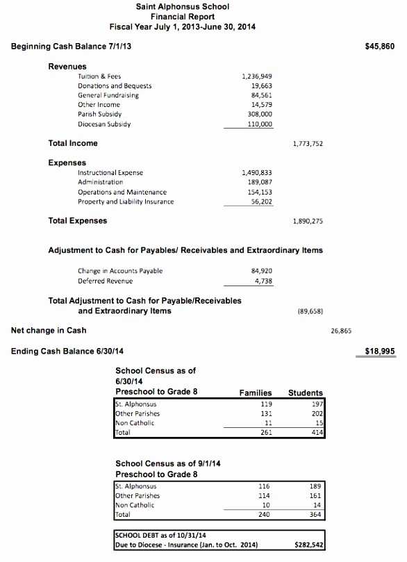 Year End Financial Statement Template Elegant 12 End Year Financial Report Template atwip