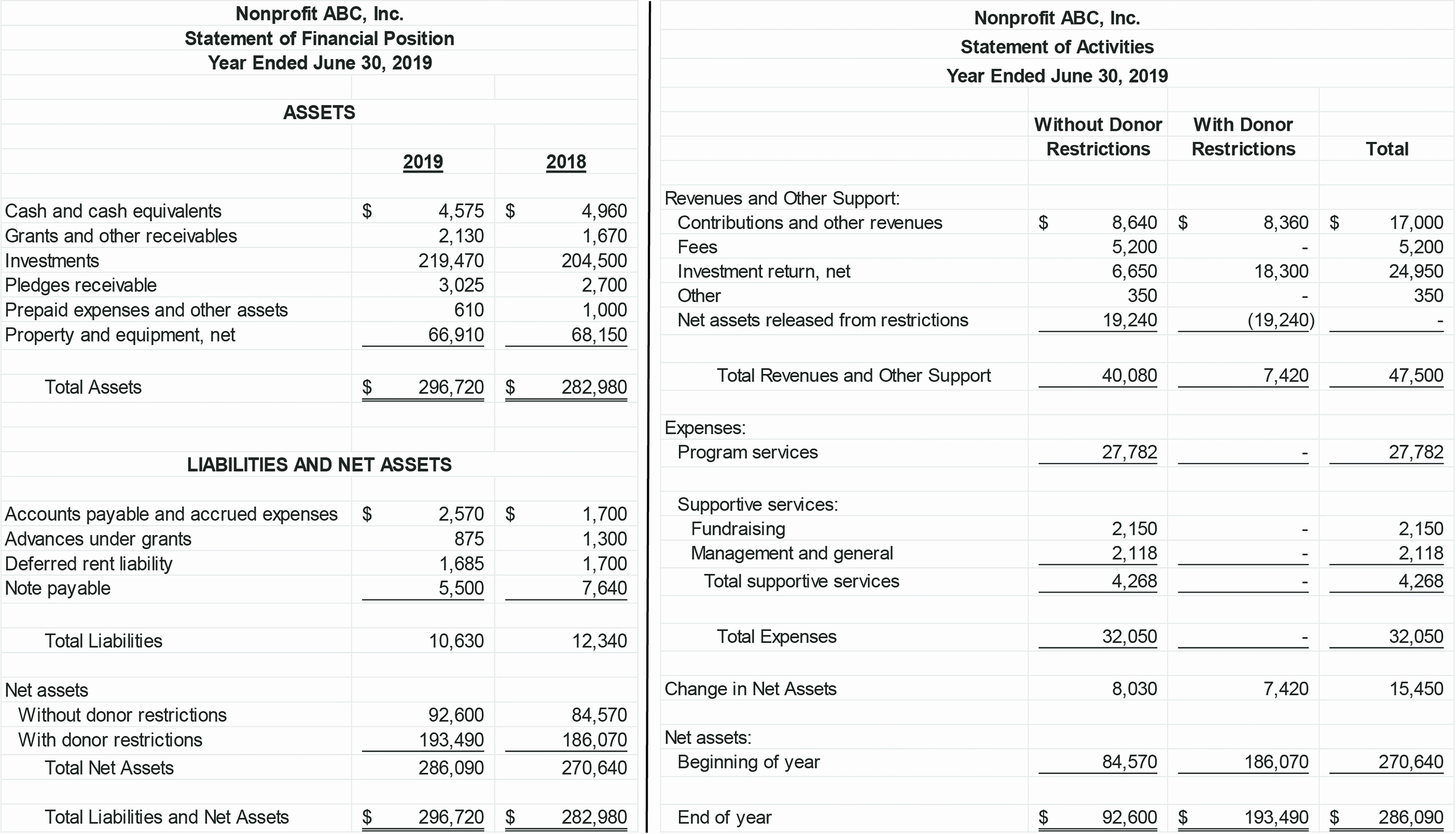 Year End Financial Statement Template Lovely Financial Statement format for sole Proprietorship