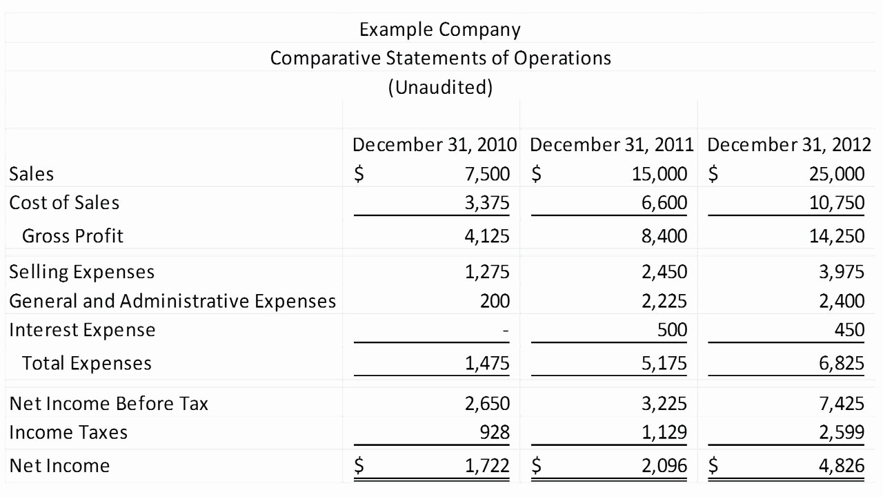 Year End Financial Statement Template New Template Year End Financial Statement Template Sample