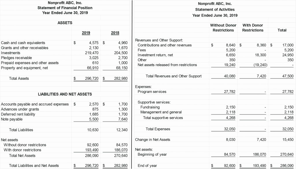 Year End Financial Statement Template Unique Year End Financial Statement Template Spreadsheet Example