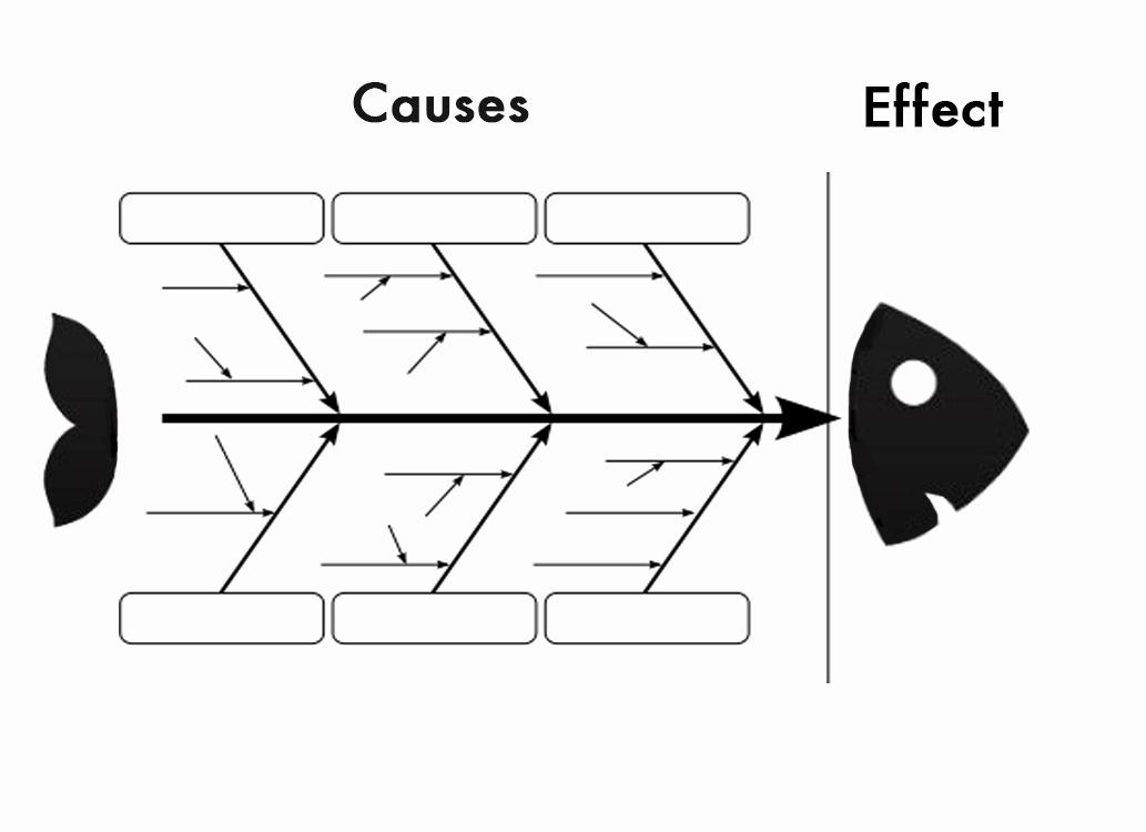Blank Fishbone Diagram Template Awesome the Fishbone Diagram 7 Basic Quality tools Lean