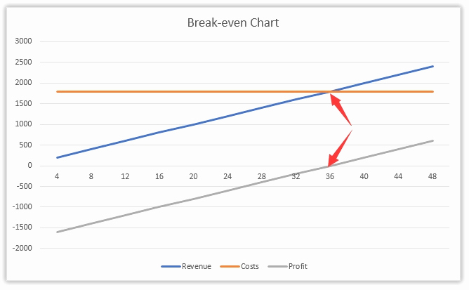 Break even Analysis Graph Template Beautiful 47 Inspirational Collection Break even Analysis Graph