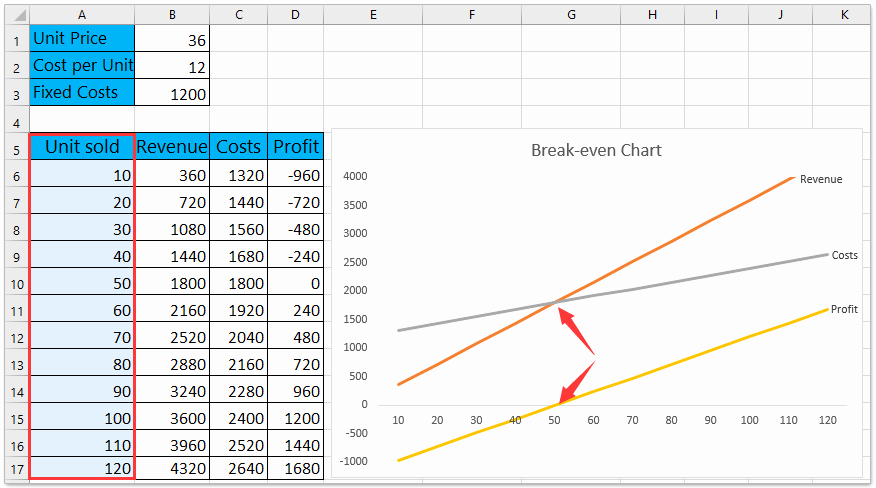 Break even Analysis Graph Template Beautiful How to Do Break even Analysis In Excel