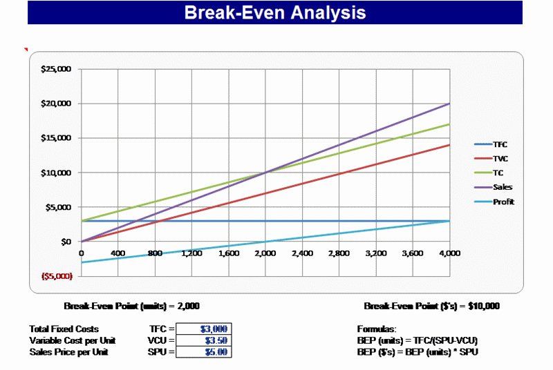 Break even Analysis Graph Template Elegant 3 Break even Excel Templates Excel Xlts