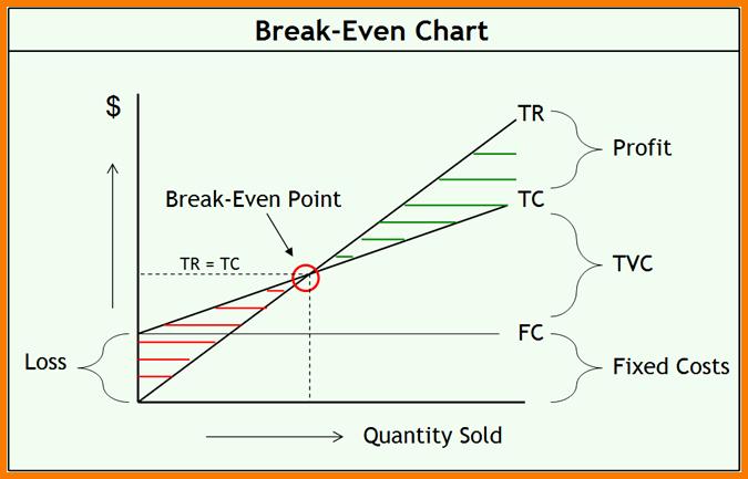 Break even Analysis Graph Template Fresh Break even Analysis Template