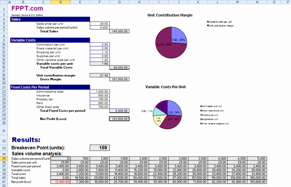 Break even Analysis Graph Template Inspirational Break even Analysis Using Free Templates
