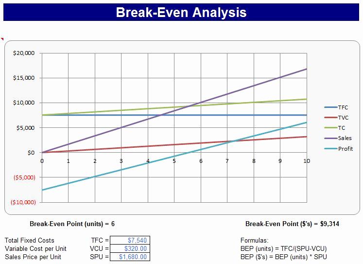 Break even Analysis Graph Template Inspirational Break even Point – Business 101 that's Often forgotten