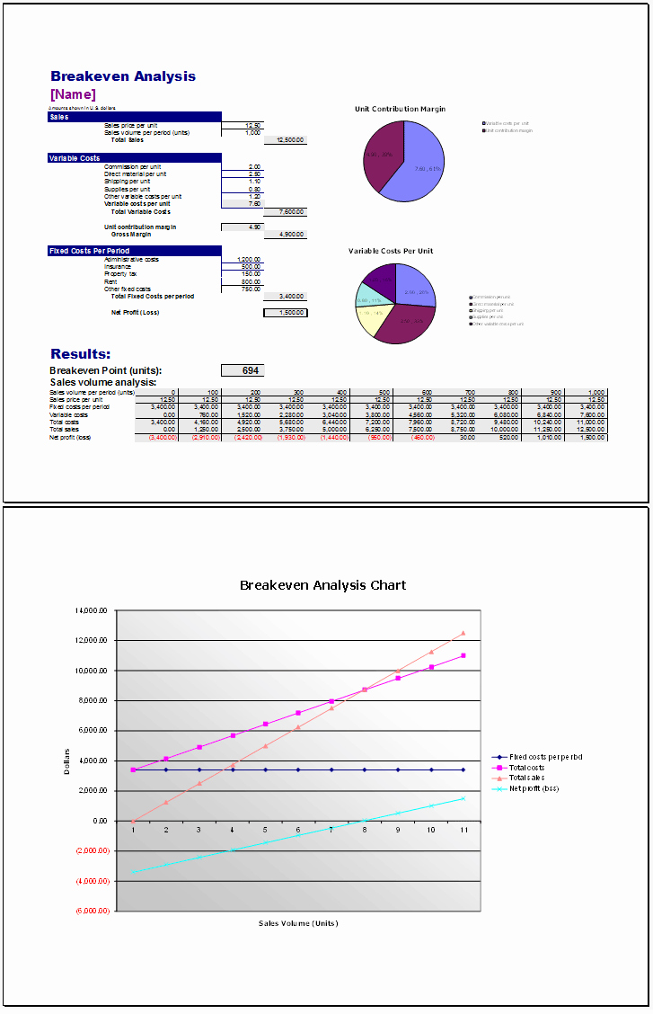 Break even Analysis Graph Template Lovely Break even Analysis Template 3 Best Spreadsheets with