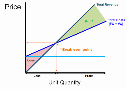 Break even Analysis Graph Template New Costs Of A Business Adnan Chakra