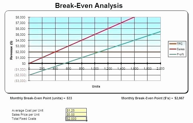 Break even Analysis Graph Template Unique Excel Break even Analysis Break even Analysis In Excel