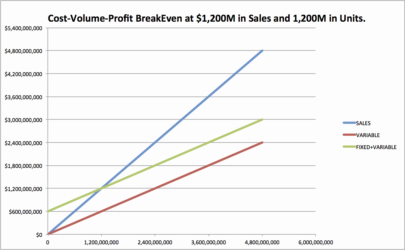Break even Analysis Graph Template Unique How to Do Cost Volume Profit Analysis 9 Steps with
