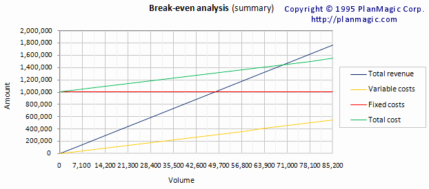 Break even Analysis Graph Template Unique Line Business Plan Break even Analysis