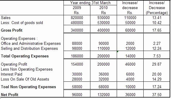Common Size Income Statement Template Best Of Management Accounting Types and Methods Financial Analysis