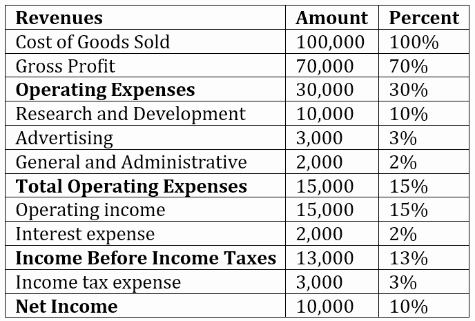 Common Size Income Statement Template Elegant Mon Size Analysis Overview Examples How to Perform