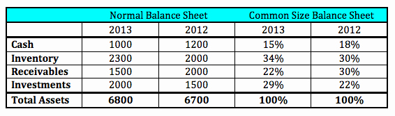 Common Size Income Statement Template Elegant Mon Size Balance Sheet