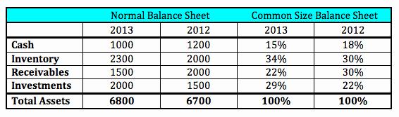 Common Size Income Statement Template Elegant Mon Size Balance Sheet