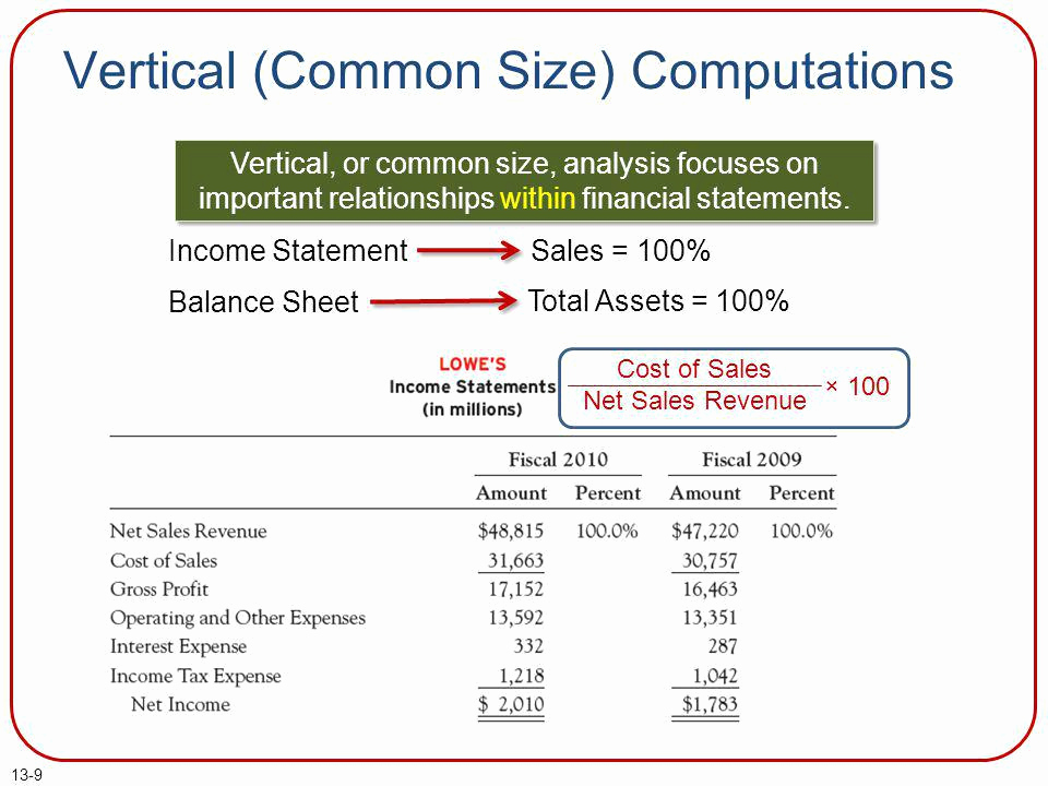 Common Size Income Statement Template Inspirational Measuring and Evaluating Financial Performance Ppt