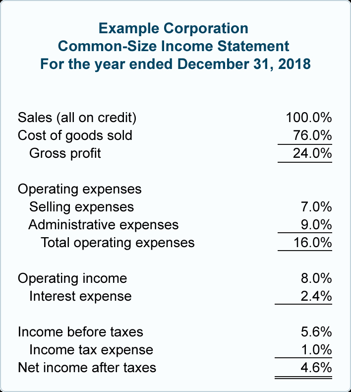 Common Size Income Statement Template Luxury مدونة محاسب مصري Financial Ratios