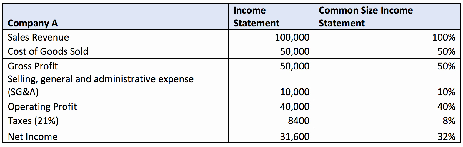 Common Size Income Statement Template Luxury Quarterly In E Statement Template Excel Spreadsheet