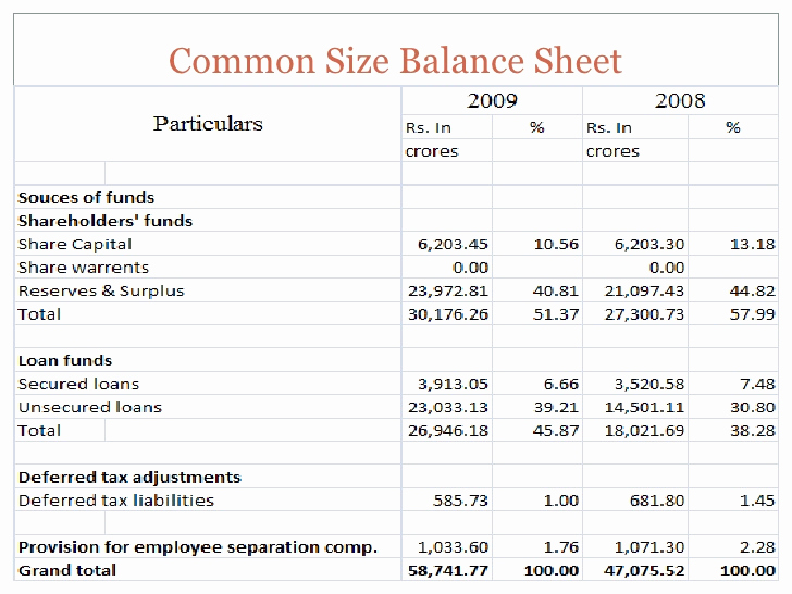 Common Size Income Statement Template New Mon Size Analysis
