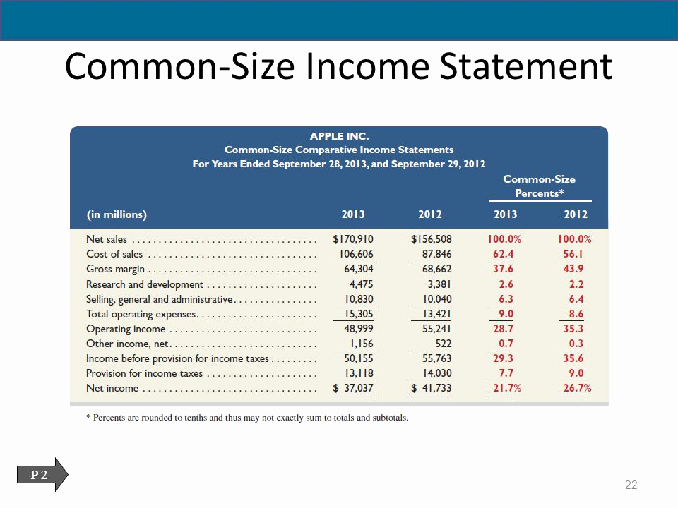 Common Size Income Statement Template Unique Analysis Of Financial Statements Ppt
