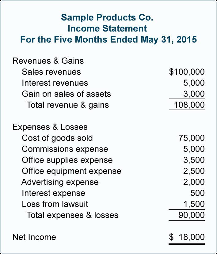 Common Size Income Statement Template Unique In E Statement Example
