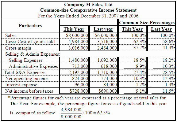 Common Size Income Statement Template Unique solved A Parative In E Statement is Given Below for