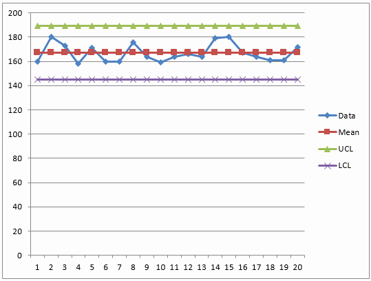 Control Chart Excel Template Beautiful How to Plot Control Chart Using Excel How to Create A