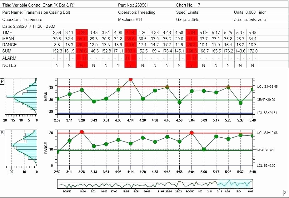 Control Chart Excel Template Best Of U Chart Excel Template – Nunoassis