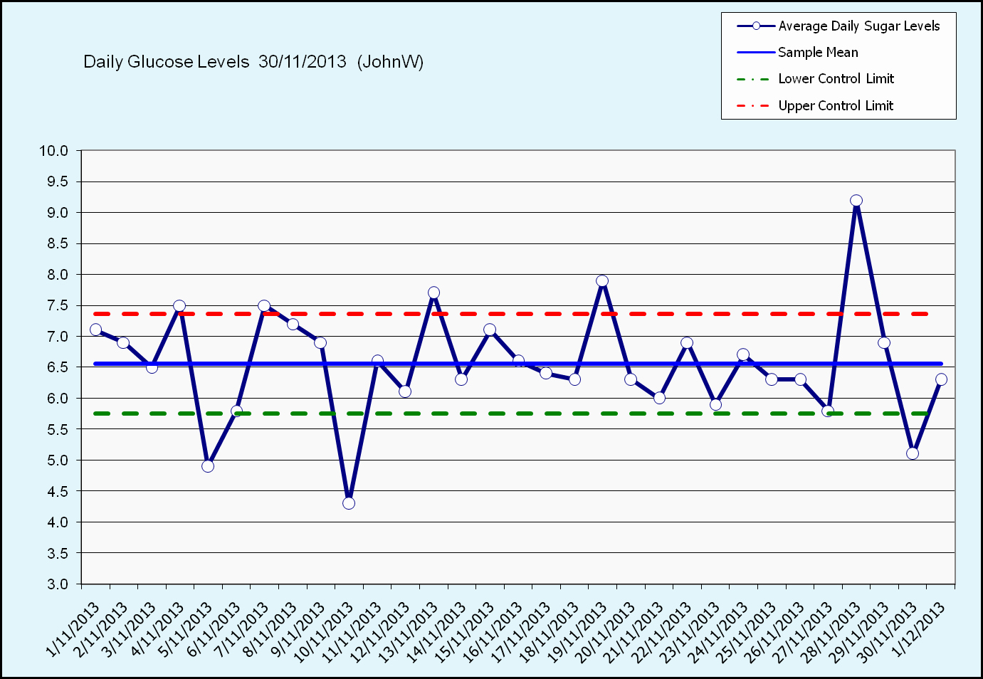 Control Chart Excel Template Elegant Applying Statistical Process Control to Health Monitoring