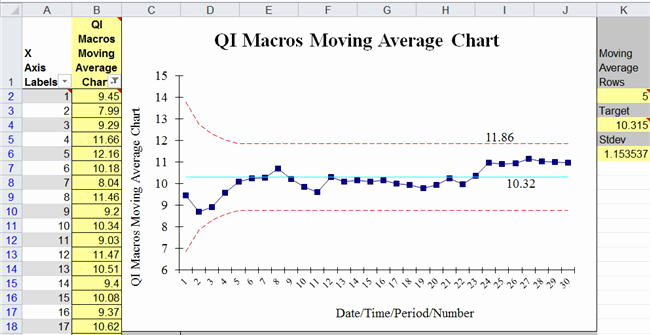 Control Chart Excel Template Fresh Moving Average Chart Template In Excel