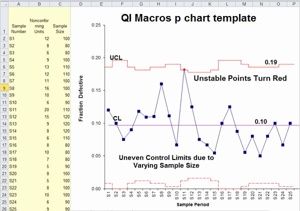 Control Chart Excel Template Inspirational P Chart Example Tulumsender