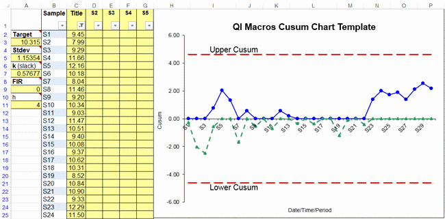 Control Chart Excel Template Lovely Cusum Chart Template In Excel