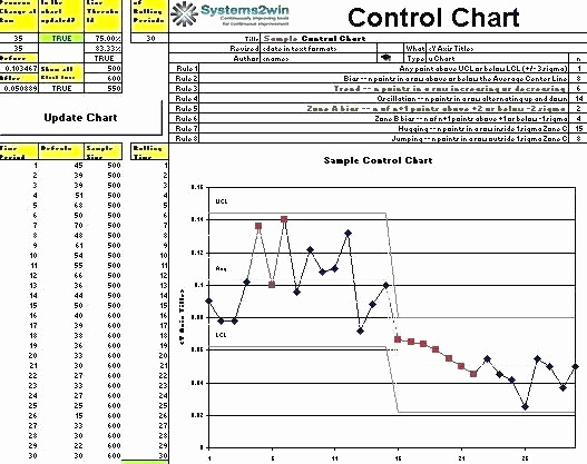 Control Chart Excel Template Luxury Control Charts In Excel Chart Template Free Monster How to