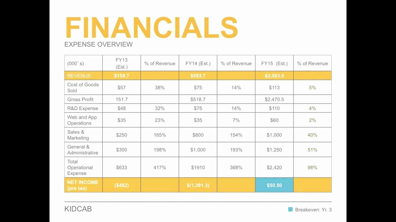 Financial Plan Template Excel Fresh Business Plan Financial Template Spreadsheet Templates for
