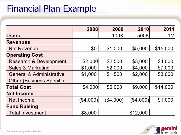 Financial Plan Template Excel Inspirational 5 Financial Plan Templates Excel Excel Xlts