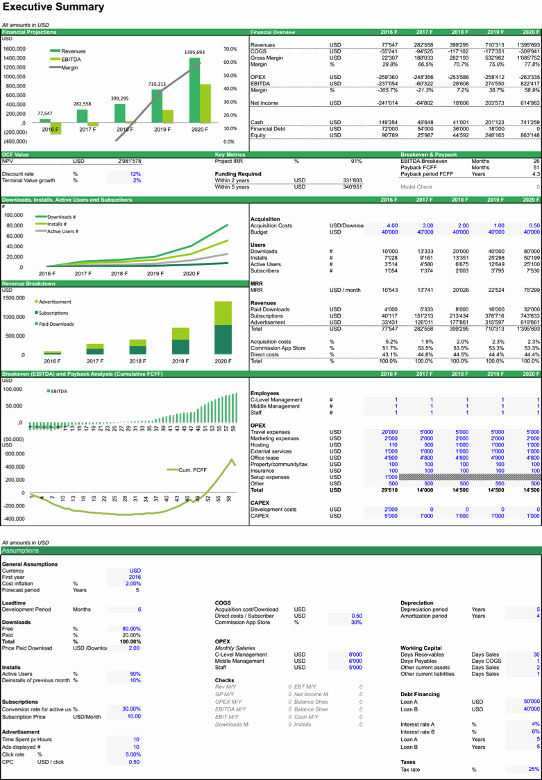 Financial Plan Template Excel Inspirational Mobile App Business Plan