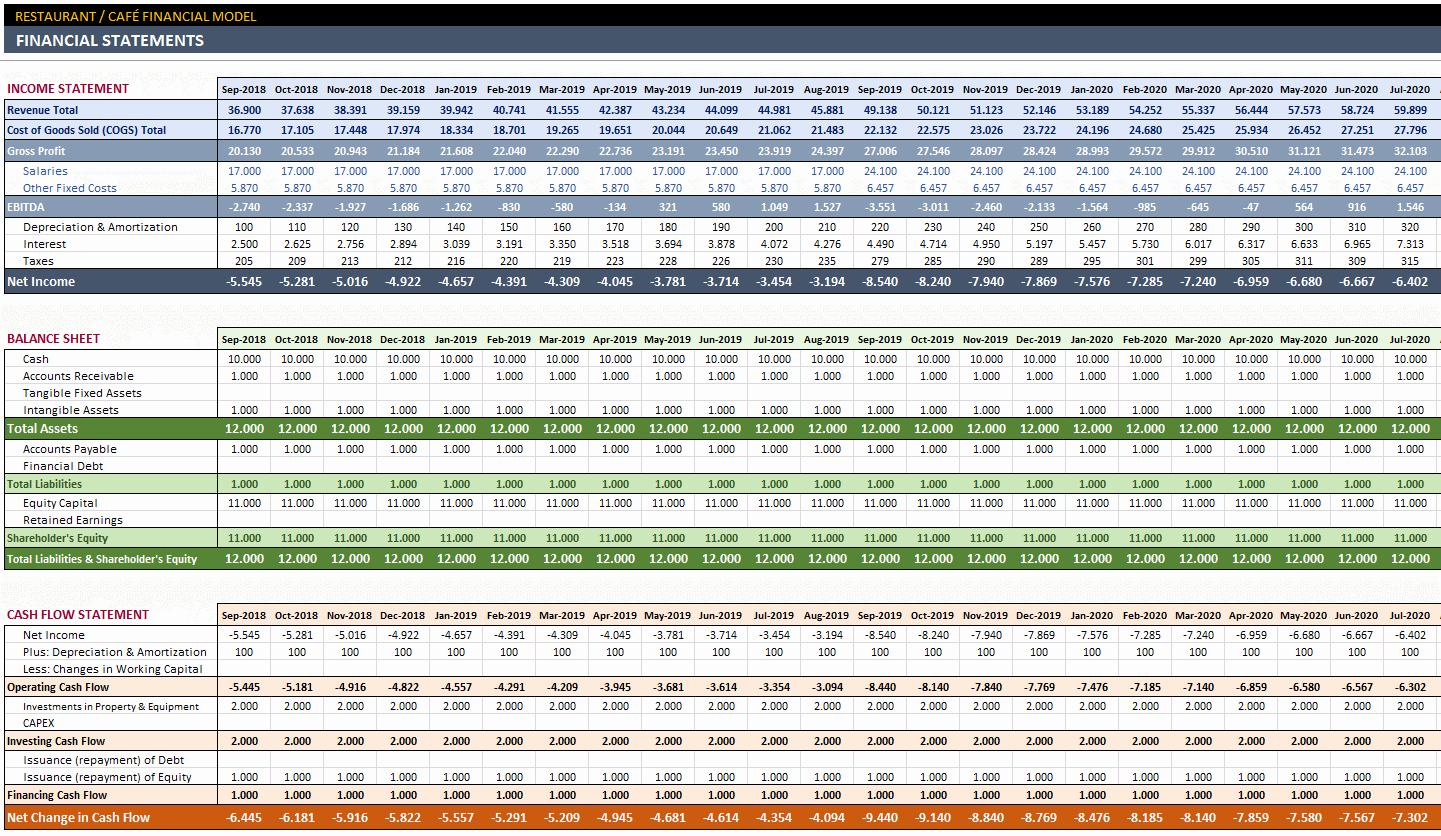 Financial Plan Template Excel New Restaurant Financial Plan Excel Template for Feasibility