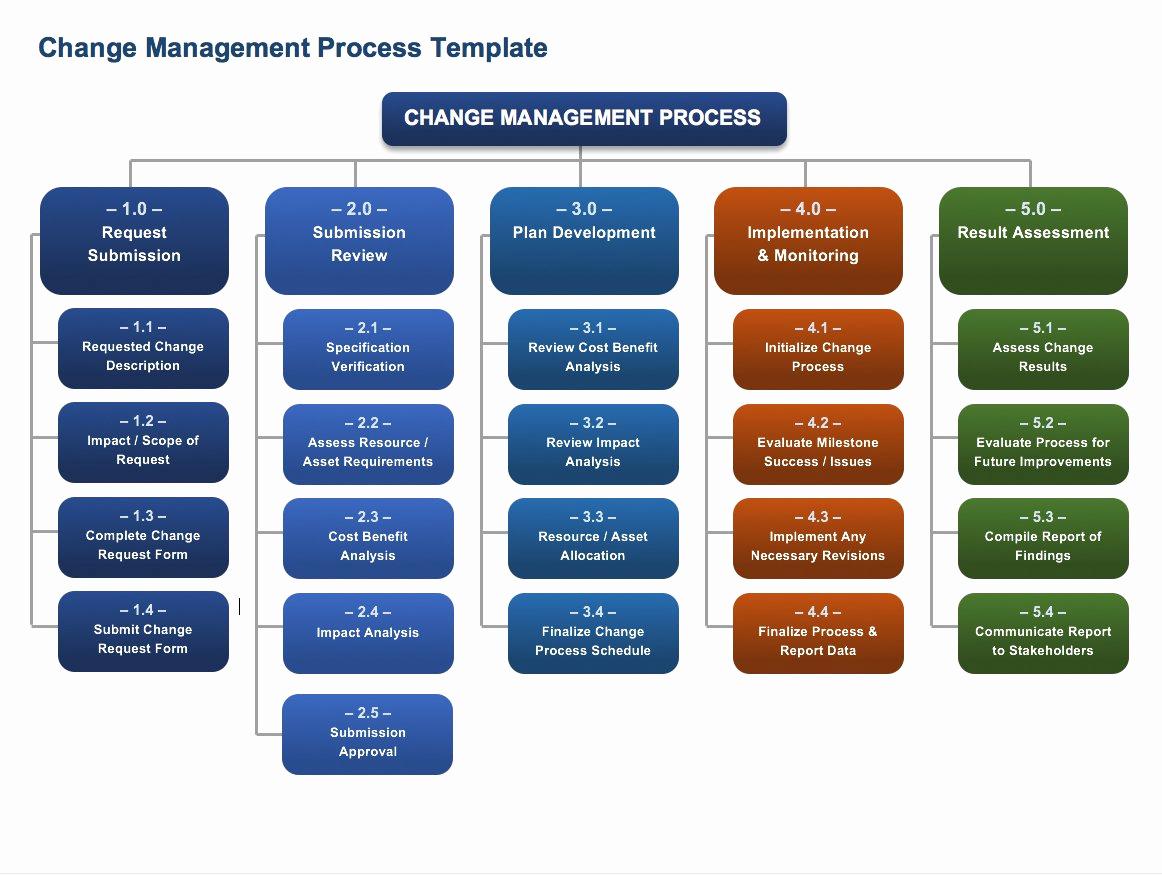 Management Of Change Procedure Template Awesome Free Change Management Templates
